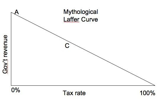 1) The Laffer Curve Debunked, 2) The Laffer Curve in Real Life