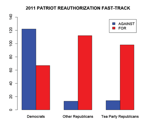 What Happened to the Tea Party Revolt Over the PATRIOT Act?