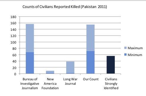 Counting the Bodies in the Pakistani Drone Campaign