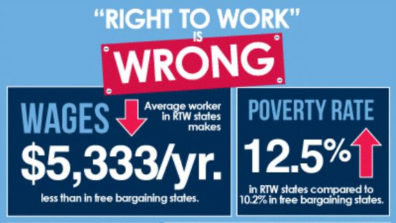 Right-to-work-is-wrong-576x324